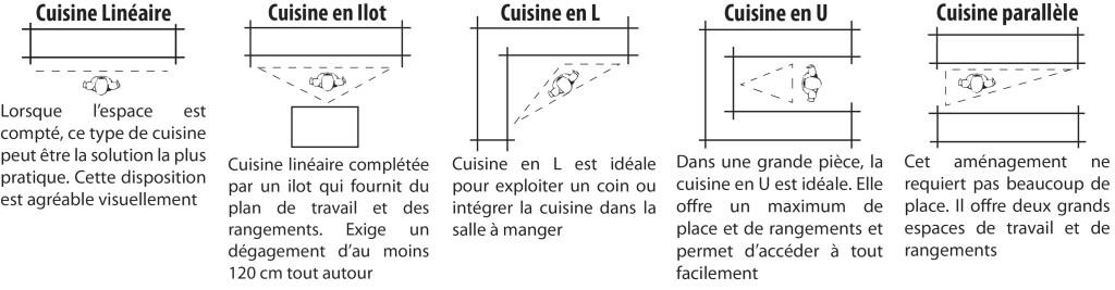Amenagement cuisines gallery of comment concevoir de la cuisine with amenagement cuisines - Plan amenagement cuisine ...